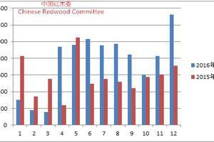 2016-2017年中国红木行业发展报告