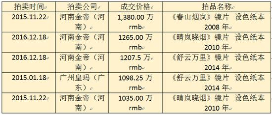 许钦松作品拍卖纪录TOP5