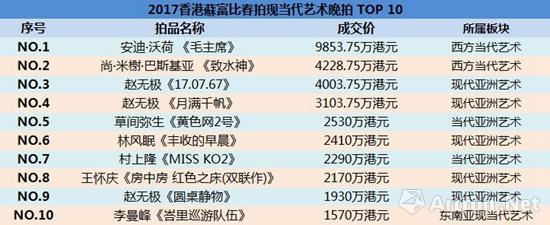 2017香港�K富比春拍现当代艺术晚拍TOP 10(成交数据来源于�K富比官网)