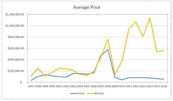 达明·赫斯特与格哈德·里希特在1997-2016年间平均拍卖价格的对比。来源:artnet Analytics