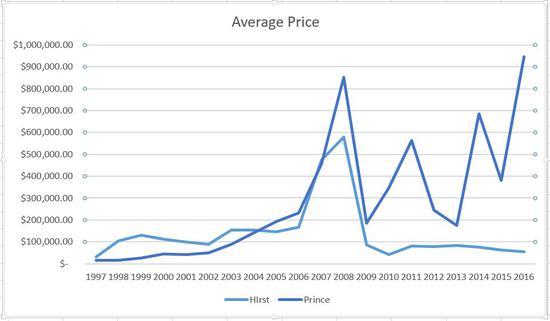 达明·赫斯特与理查德·普林斯在1997-2016年间平均拍卖价格的对比。来源:artnet Analytics
