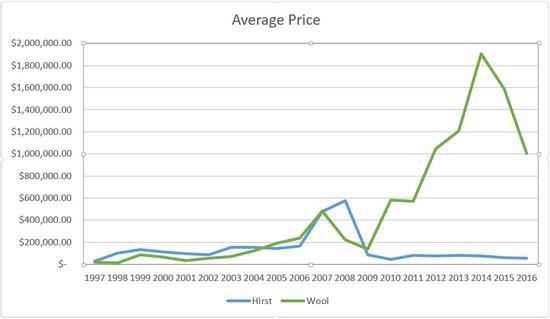 达明·赫斯特与克里斯托弗·沃尔在1997-2016年间平均拍卖价格的对比。来源:artnet Analytics