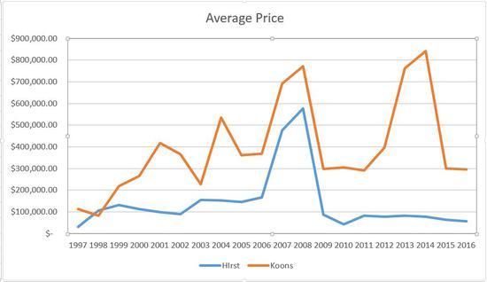 达明·赫斯特与杰夫·昆斯在1997-2016年间平均拍卖价格的对比。来源:artnet Analytics