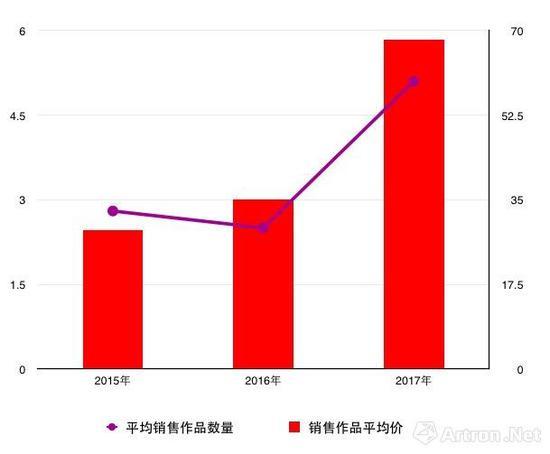 2015至2017年艺博会画廊平均销售作品数量及销售作品平均价对比图