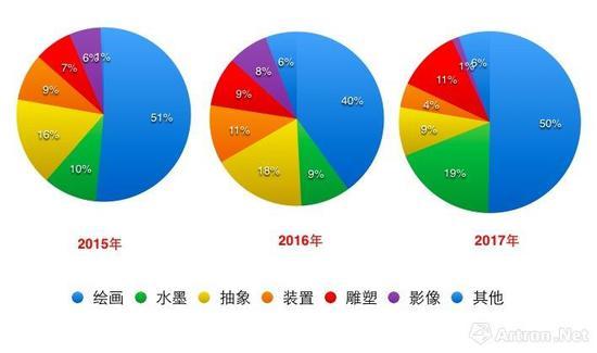 2015至2017艺博会销售作品类型对比图