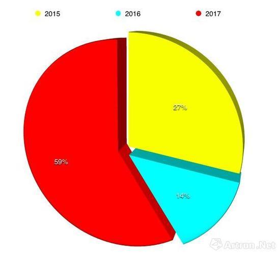 2015至2017年香港巴塞尔销售过百万作品占比图