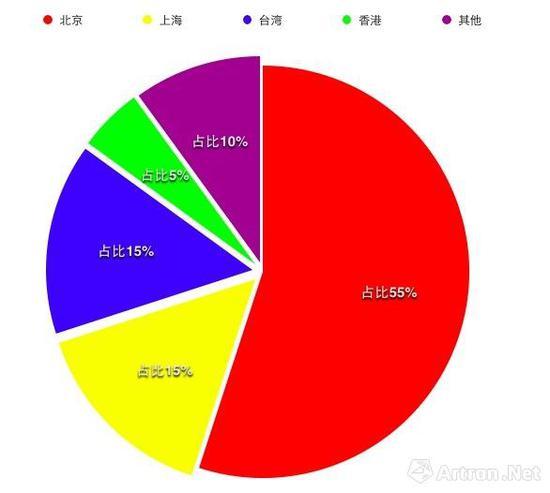 艺博会画廊销售活跃度所在区域占比图