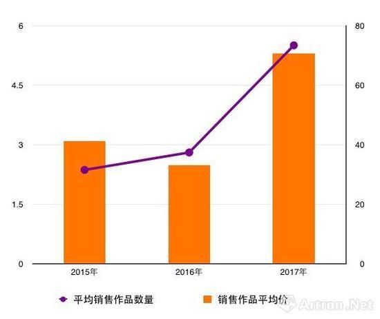 2015至2017年(艺术北京与香港巴塞尔博览会)画廊平均销售作品数量及销售作品平均价对比图