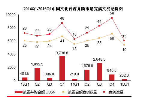 2014—2016中国文化传媒并购市场交易趋势图