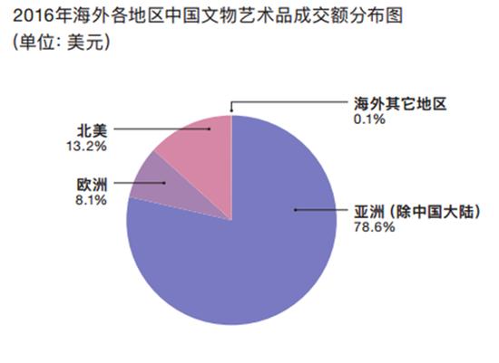 图片来自artnet 《中国文物艺术品寰球拍卖统计年报2016》