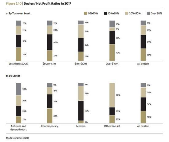 2017年全球艺术市场经纪人交易按成交额及版块划分的净利率分布统计 Arts Economics(2018)
