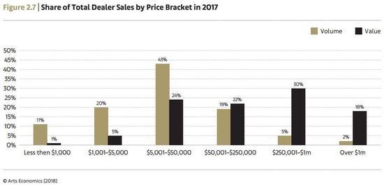 2017年全球艺术市场经纪人交易成交额与成交量分布统计 Arts Economics(2018)
