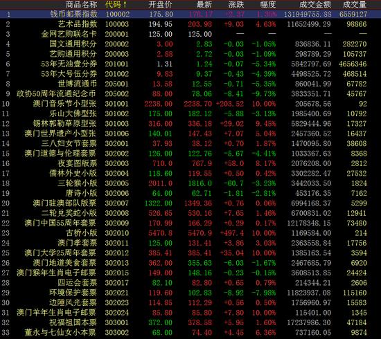 中国国际文交所持续上涨