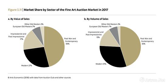 2018《巴塞尔艺术市场报告》数据显示,战后及当代艺术仍是拍卖市场比重最大的纯艺术门类