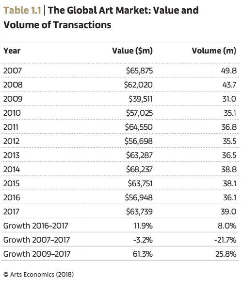 2007-2017全球艺术市场成交额与成交量 Arts Economics(2018)
