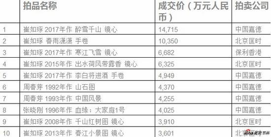 来源:胡润研究院,数据由AMMA雅昌艺术市场监测中心提供