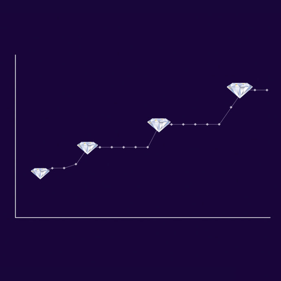 在达到0.25克拉、0.50克拉、0.75克拉和1.00克拉等流行重量时,钻石价格会增加