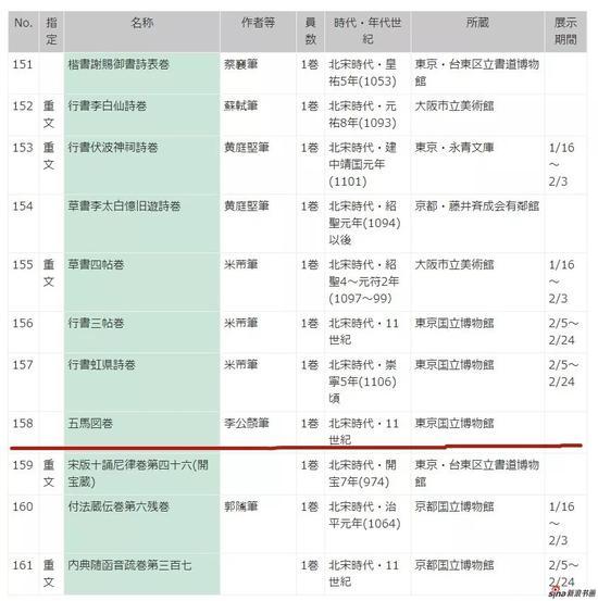 2018.12.19,东京国立博物馆官网公布展品名单,赫然可见李公鳞《五马图》