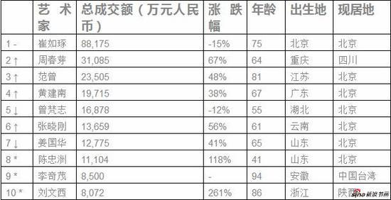 陈忠洲连续第二年入围胡润艺术榜--胡润研究院发布