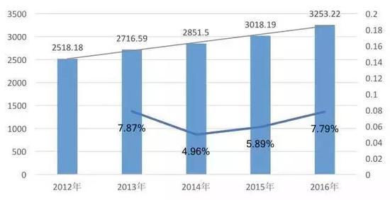 2012年-2016年中国音乐产业年度市场规模对比图(单位:亿元)