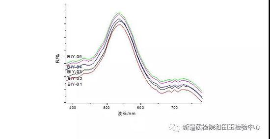 图2 碧玉样品的紫外可见反射光谱图