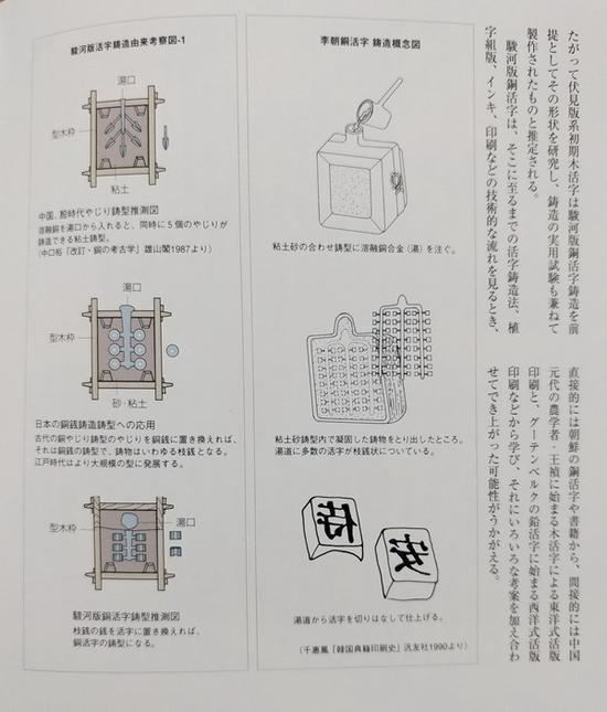日本学者关于骏河版铜活字与朝鲜铜活字铸法的研究