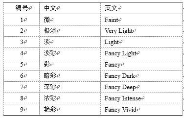 彩钻颜色等级名称的中英文对照