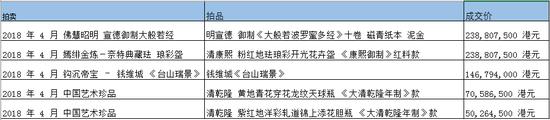 苏富比持续领导中国艺术品市场