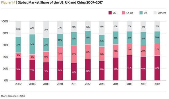 2007-2017全球艺术市场份额构成 Arts Economics(2018)