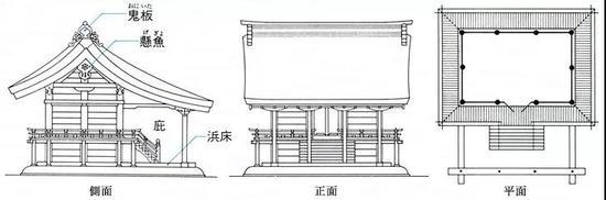 代表神社:宇治上神社,神谷神社