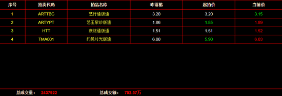 文版通:《艺玉紫砂版通》上涨1.61%