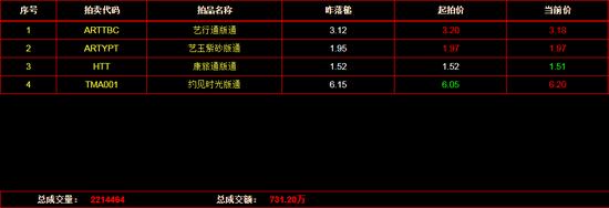 文版通:《艺行通版通》上涨1.92%