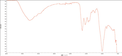 图5 猛犸象牙红外光谱