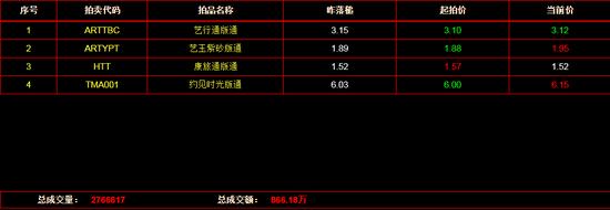 文版通:《艺玉紫砂版通》上涨3.17%