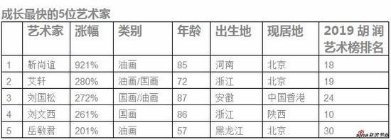 来源:《2019胡润艺术榜》,数据由AMMA雅昌艺术市场监测中心提供