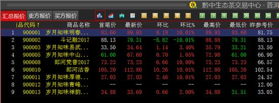 黔中普洱:《岁月知味明春2012》继续涨停