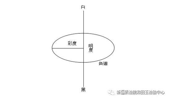 图1 颜色的三个属性关系