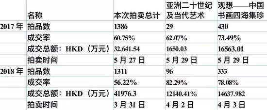 中国嘉德香港近两年春季拍卖整场与部分场次信息