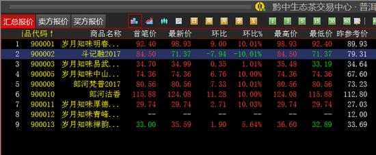 黔中普洱:《岁月知味明春2012》涨停