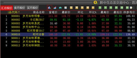 黔中普洱:岁月知味明春2012继续涨停