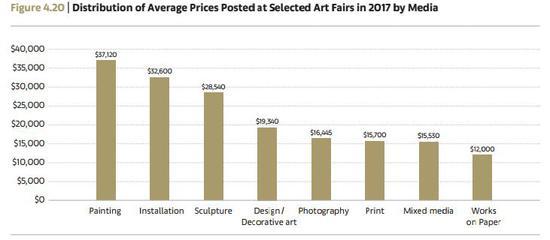 艺博会参展艺术品按门类划分的平均价格统计 Arts Economics(2018)with data from Artsy