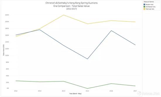 在2012年至2017年间佳士得、苏富比香港春拍中,战后及当代艺术是成交额最高,同时也是单价攀升最快的门类(黄色:战后 蓝色:现代 绿色:古典,图片来源:artnet)