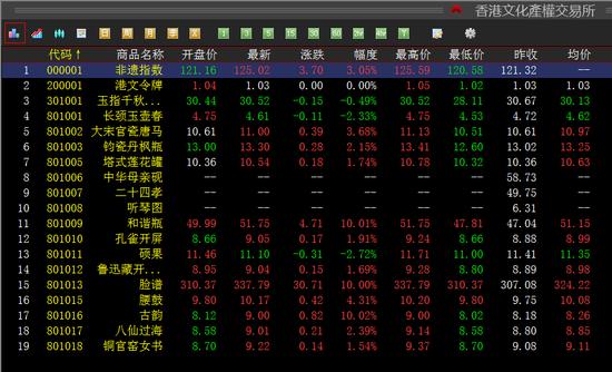 香港文化产权继续上涨 3只藏品涨停