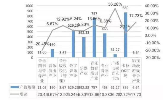 2016年中国音乐产业各细分行业产值与增长对比(单位:亿元)