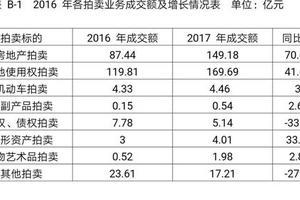 四川拍卖业去年成交额352.21亿元 结束三年连下滑