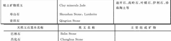 """图5、四大印章石的集体名称叫""""粘土矿物质玉""""!!没错就是""""粘土""""!!!"""