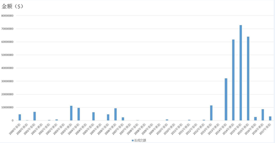 图9 2000-2017年苏富比拍卖行梵高作品春秋两拍的总成交额($)