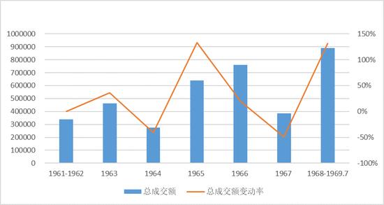 图1 1960年代梵高拍品的总成交额走势图($)