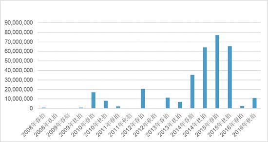 图8 2008-2016年梵高作品春秋两拍的总成交额($)