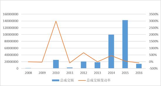 图3 2008-2016年梵高作品拍卖价格总额及其变化率($)